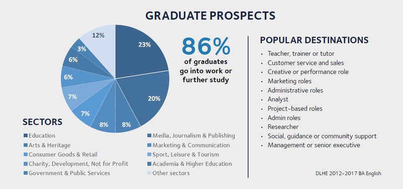 Graph showing that 86% of graduates go into work or further study